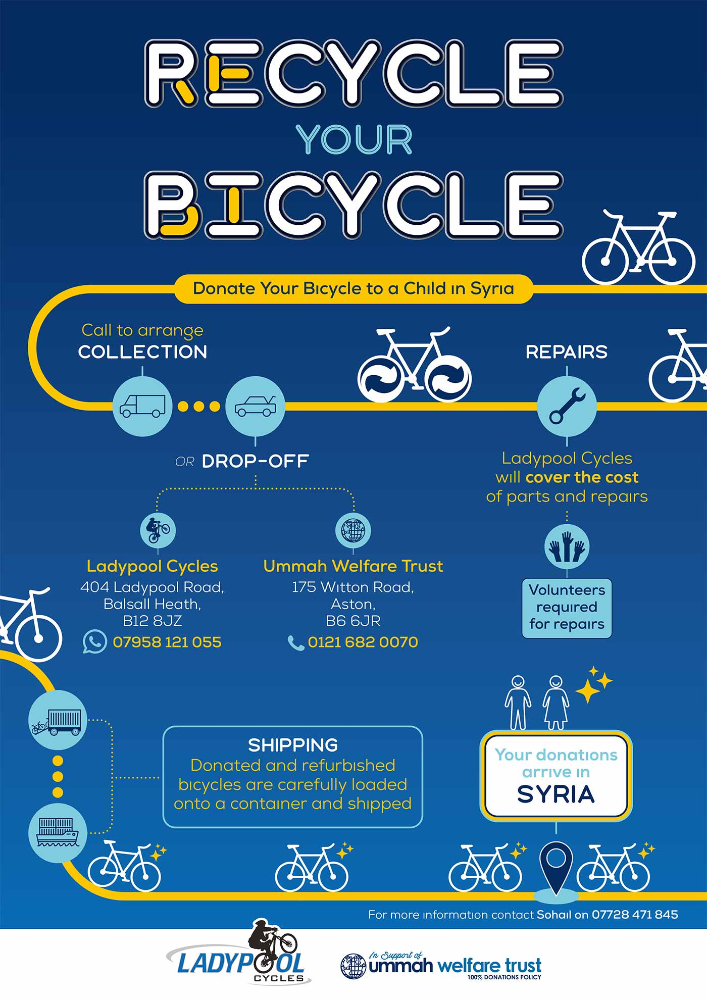 Recycle Your Bicycle for Charity Syria