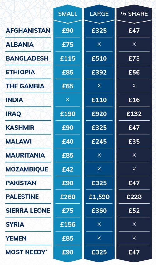 Qurbani 2021 Prices Ummah